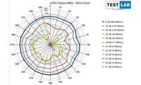 AVM Fritzbox 6660 Cable im Test: Messdiagramm: Downlink auf 5 GHz
