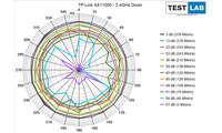 TP-Link Archer AX 11000 im Test: Messdiagramm: Downlink auf 2,4 GHz