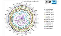 TP-Link Archer AX 11000 im Test: Messdiagramm: Uplink auf 2,4 GHz