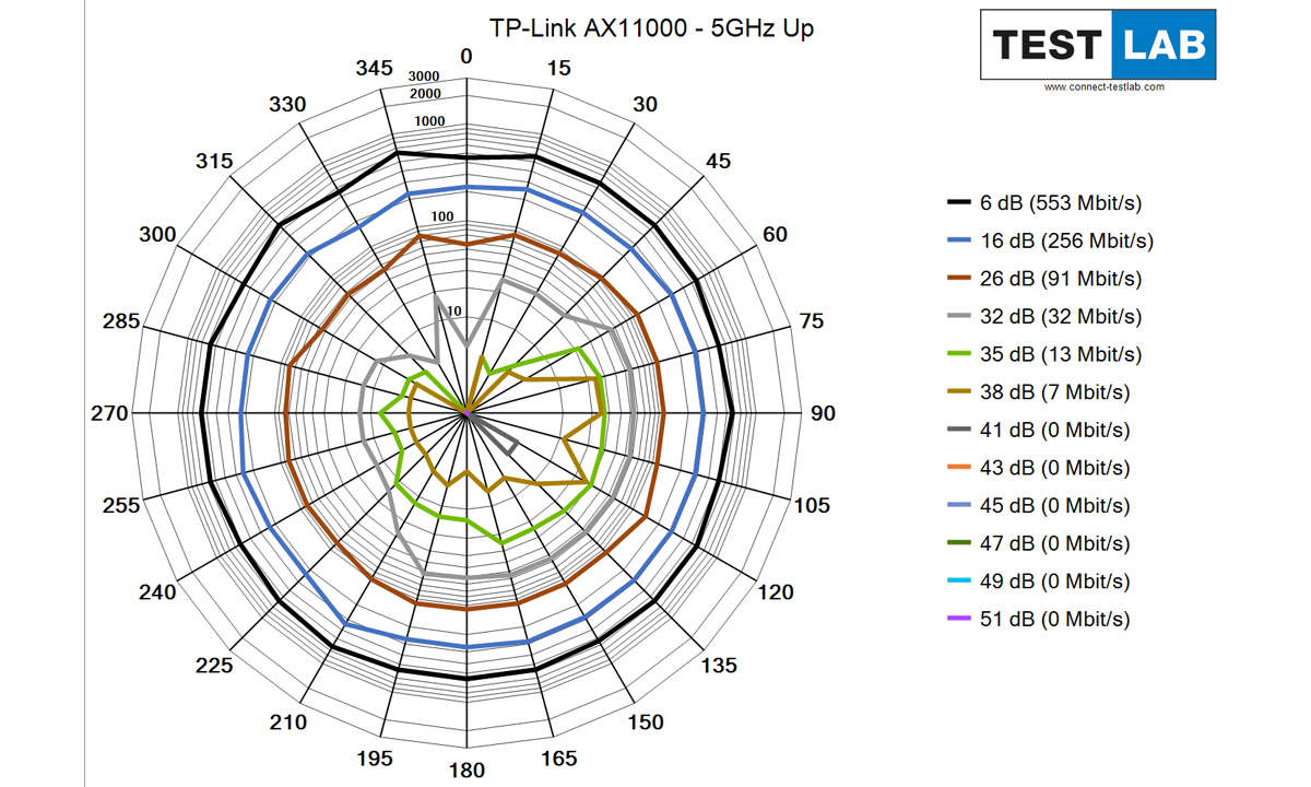 TP-Link Archer AX 11000 im Test: Messdiagramm: Uplink auf 5 GHz