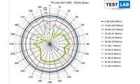 TP-Link Archer AX 11000 im Test: Messdiagramm: Downlink auf 5 GHz