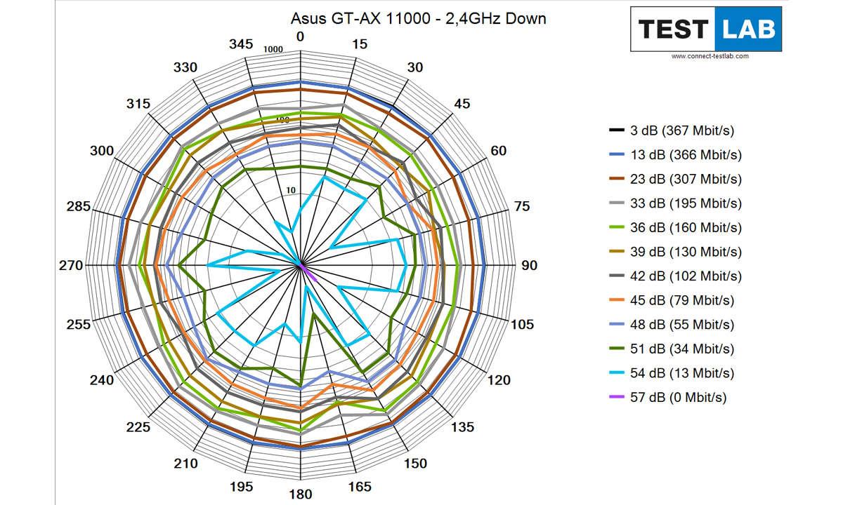 Asus ROG Rapture GT-AX 11000 im Test: Messdiagramm: Downlink auf 2,4 GHz
