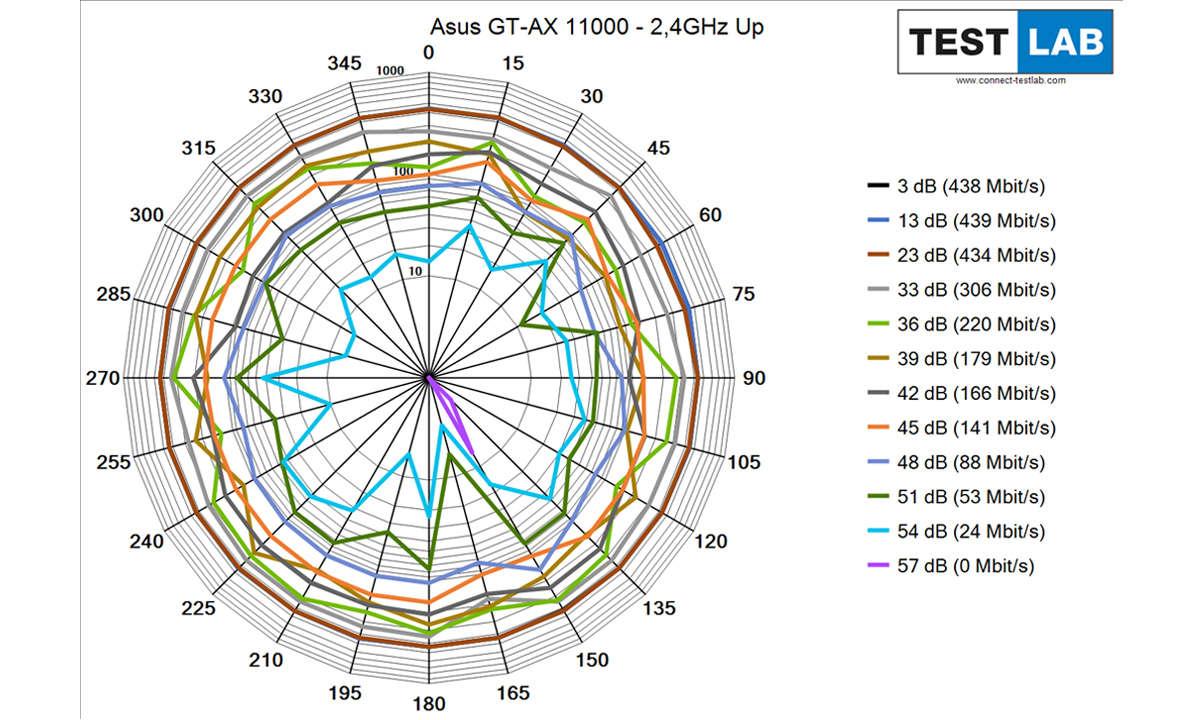 Asus ROG Rapture GT-AX 11000 im Test: Messdiagramm: Uplink auf 2,4 GHz