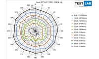 Asus ROG Rapture GT-AX 11000 im Test: Messdiagramm: Uplink auf 5 GHz