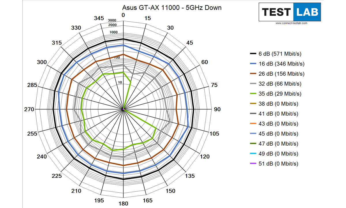 Asus ROG Rapture GT-AX 11000 im Test: Messdiagramm: Downlink auf 5 GHz