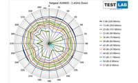 Netgear RAX 70 AX6600 im Test: Messdiagramm: Downlink auf 2,4 GHz