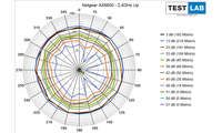 Netgear RAX 70 AX6600 im Test: Messdiagramm: Uplink auf 2,4 GHz