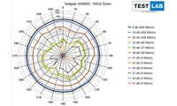 Netgear RAX 70 AX6600 im Test: Messdiagramm: Downlink auf 5 GHz