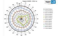 Netgear RAX 70 AX6600 im Test: Messdiagramm: Uplink auf 5 GHz