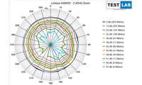 Linksys MR9600 AX6000 im Test: Messdiagramm: Downlink auf 2,4 GHz