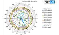 Linksys MR9600 AX6000 im Test: Messdiagramm: Uplink auf 2,4 GHz