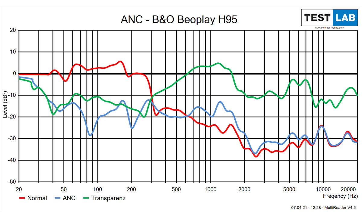 Bang & Olufsen Beoplay H95 ANC