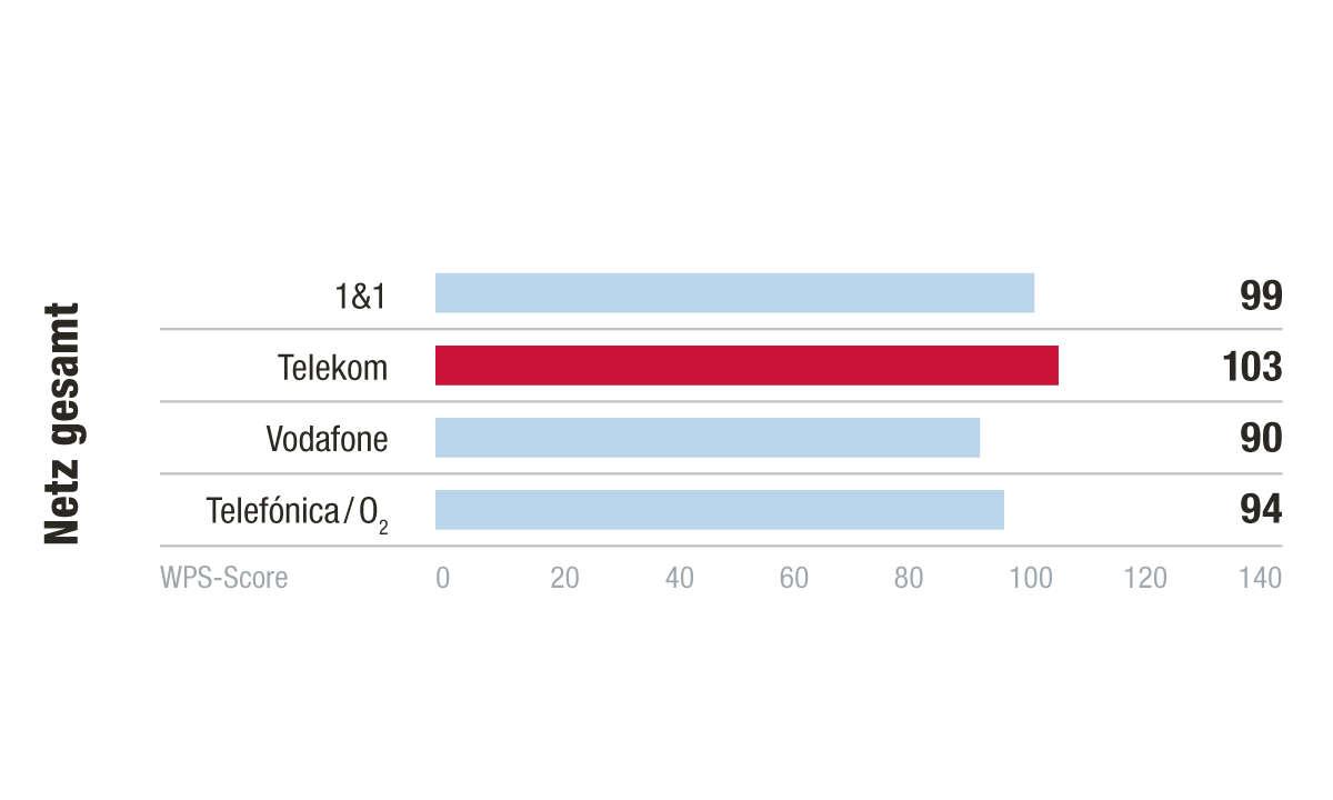Kategorie Netz, Kundenbarometer Internet B2B 2021