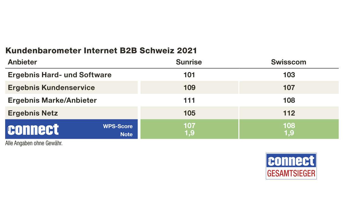 Ergebnisse Kundenbarometer Internet B2B 2021, Schweiz