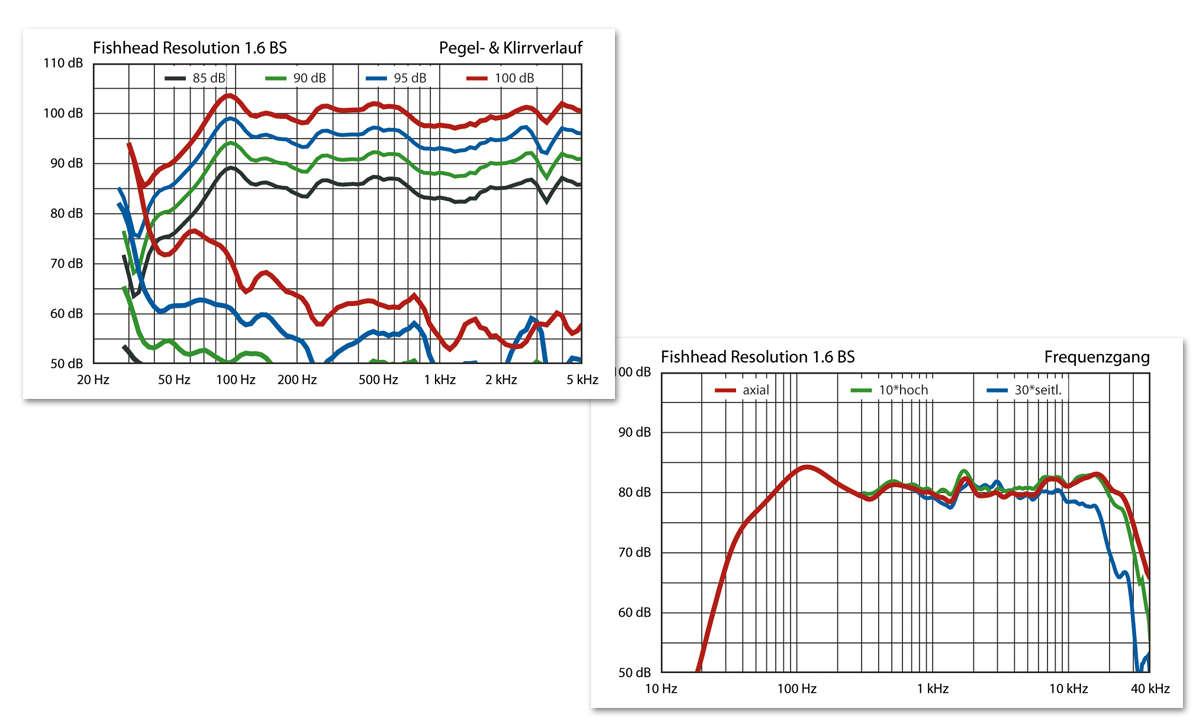 Fishhead Audio Resolution 1.6 BS - Labor Messung