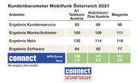 Endergebnis Kundenbarometer Mobilfunk B2C 2021, Österreich