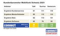 Endergebnis Kundenbarometer Mobilfunk B2C 2021, Schweiz