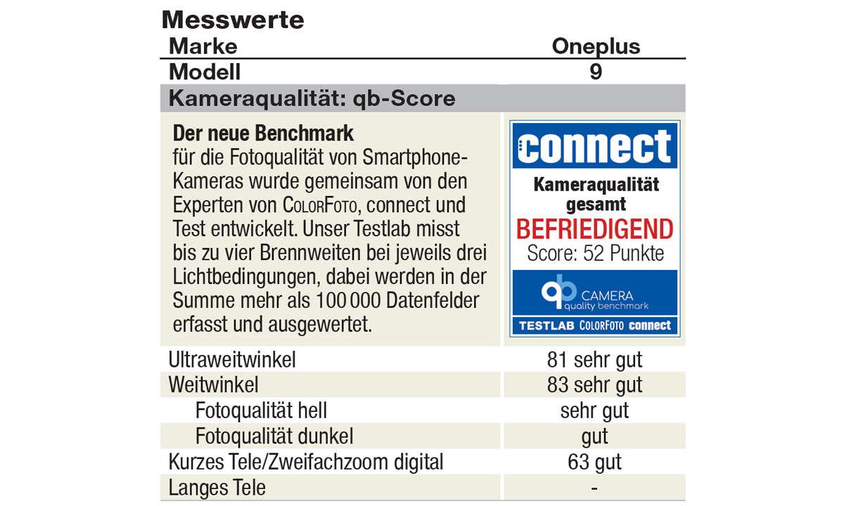 Oneplus 9 camera quality benchmark Siegel