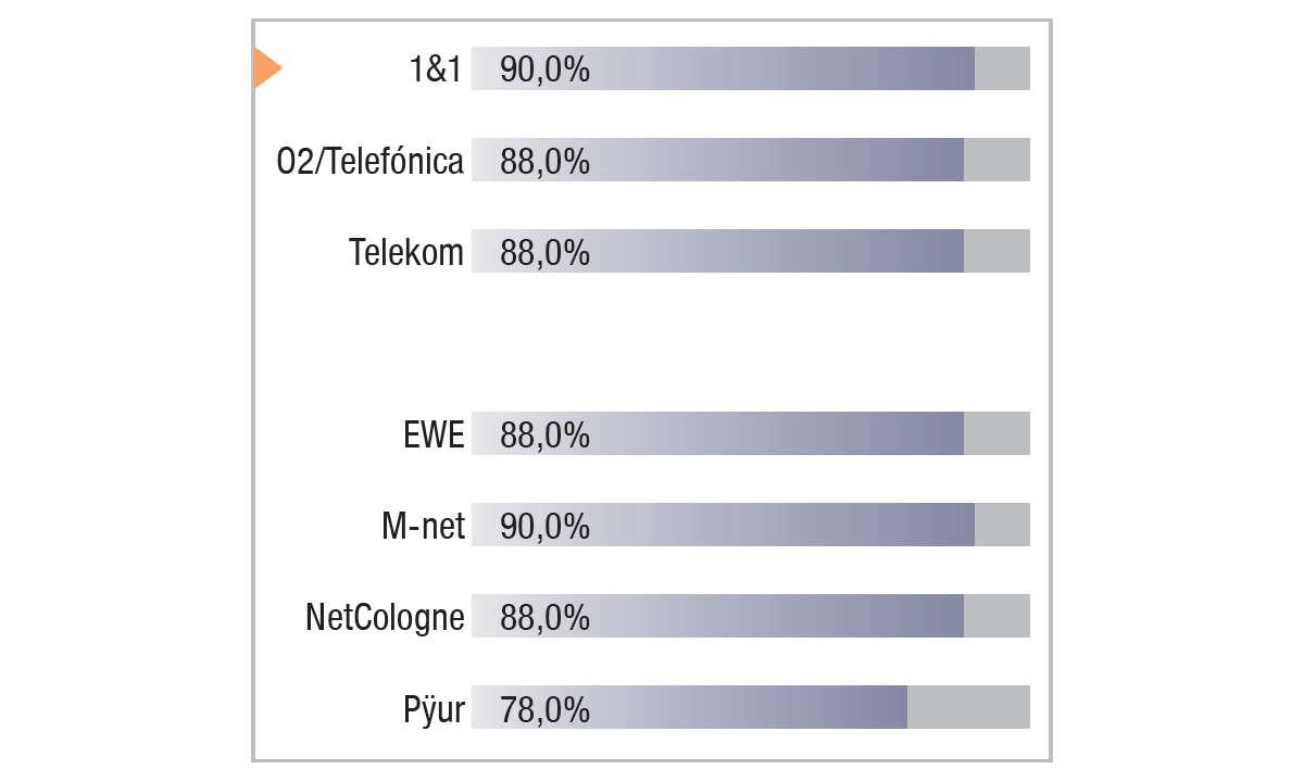 1&1 im Festnetztest 2021 - Ergebnis Grafik