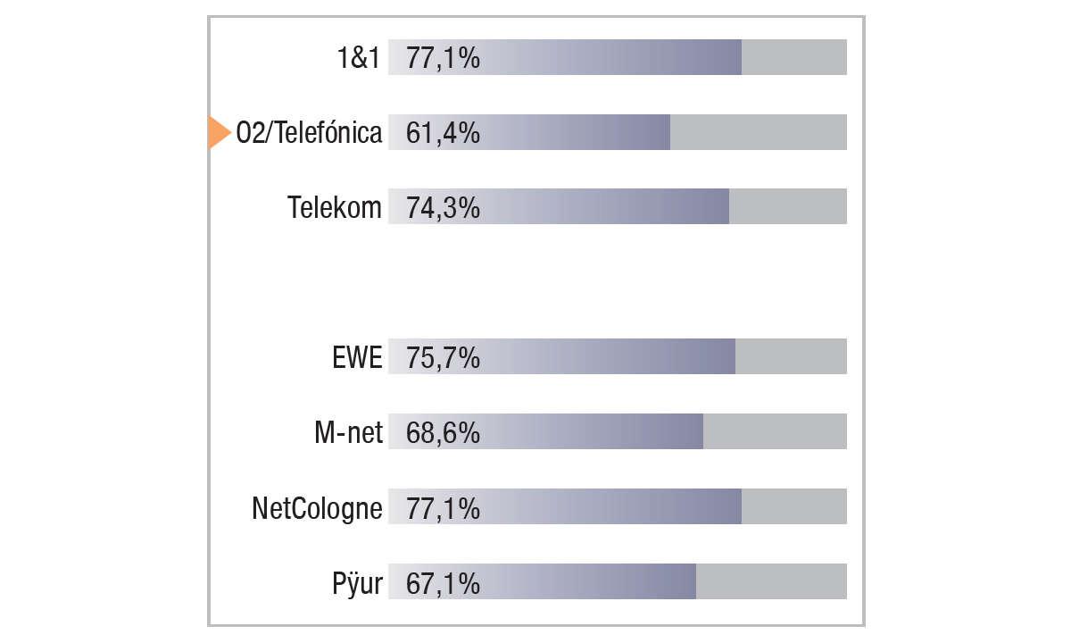 O2/Telefónica im Festnetztest 2021 - Ergebnis Grafik