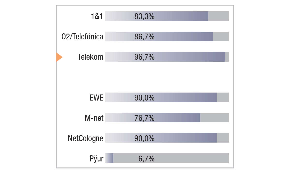 Telekom im Festnetztest 2021 - Ergebnis Grafik