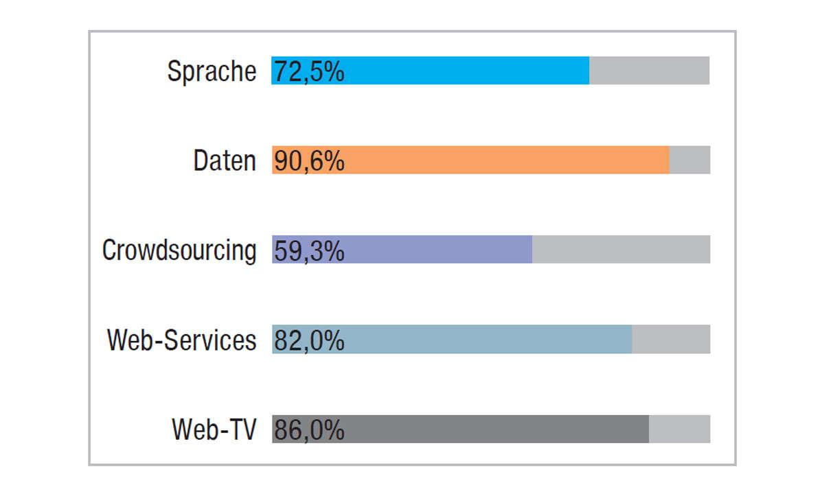 Vodafone im Festnetztest 2021 - Ergebnis Grafik