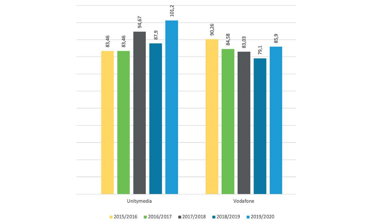 Vodafone im Festnetztest 2021 - Grafik Werte der Bundesnetzagentur