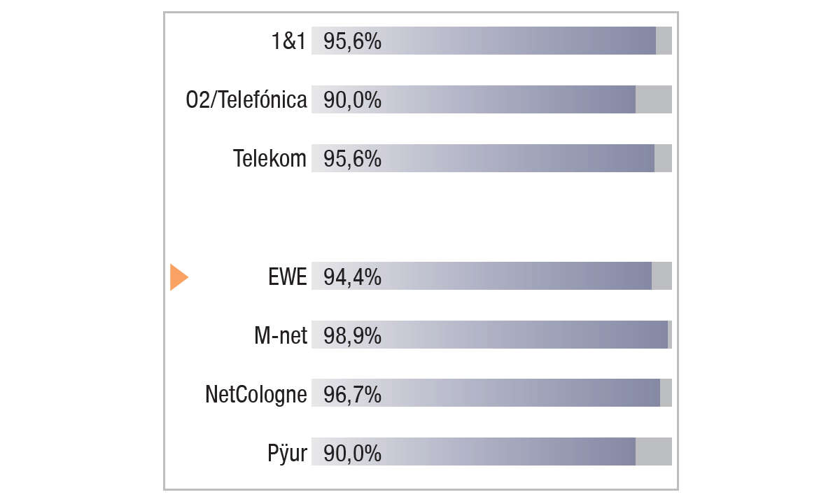 EWE im Festnetztest 2021 - Ergebnis Grafik