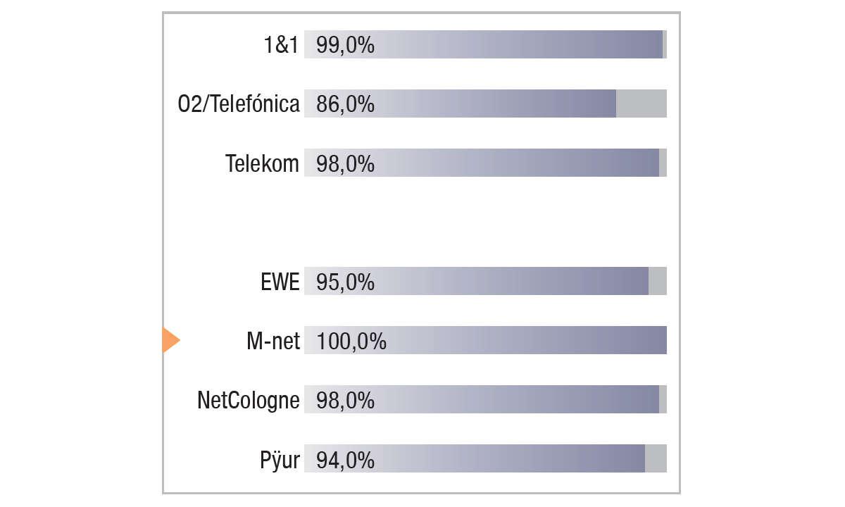 M-net im Festnetztest 2021 - Ergebnis Grafik