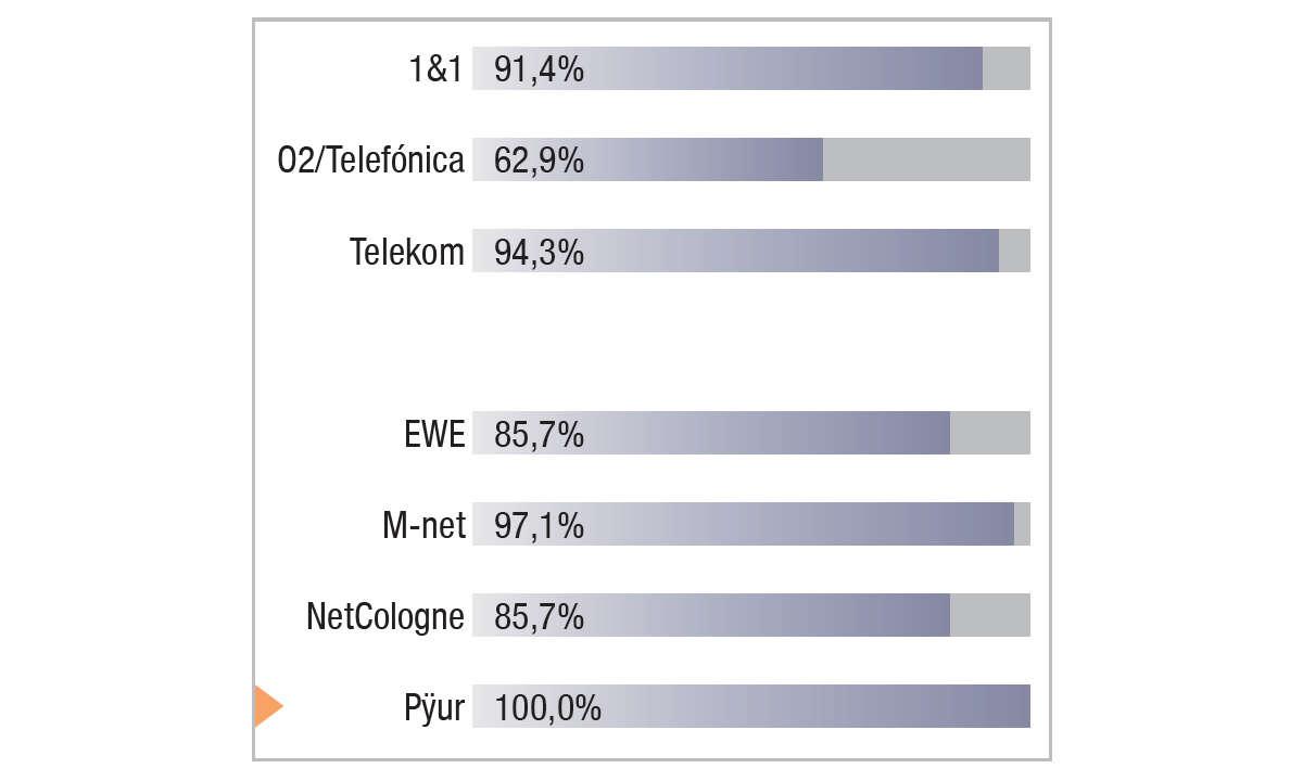 Pÿur/Tele Columbus im Festnetztest 2021 - Ergebnis Grafik