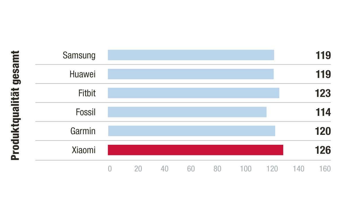 Sieger Produktqualität - Kundenbarometer Smartwatch 2021