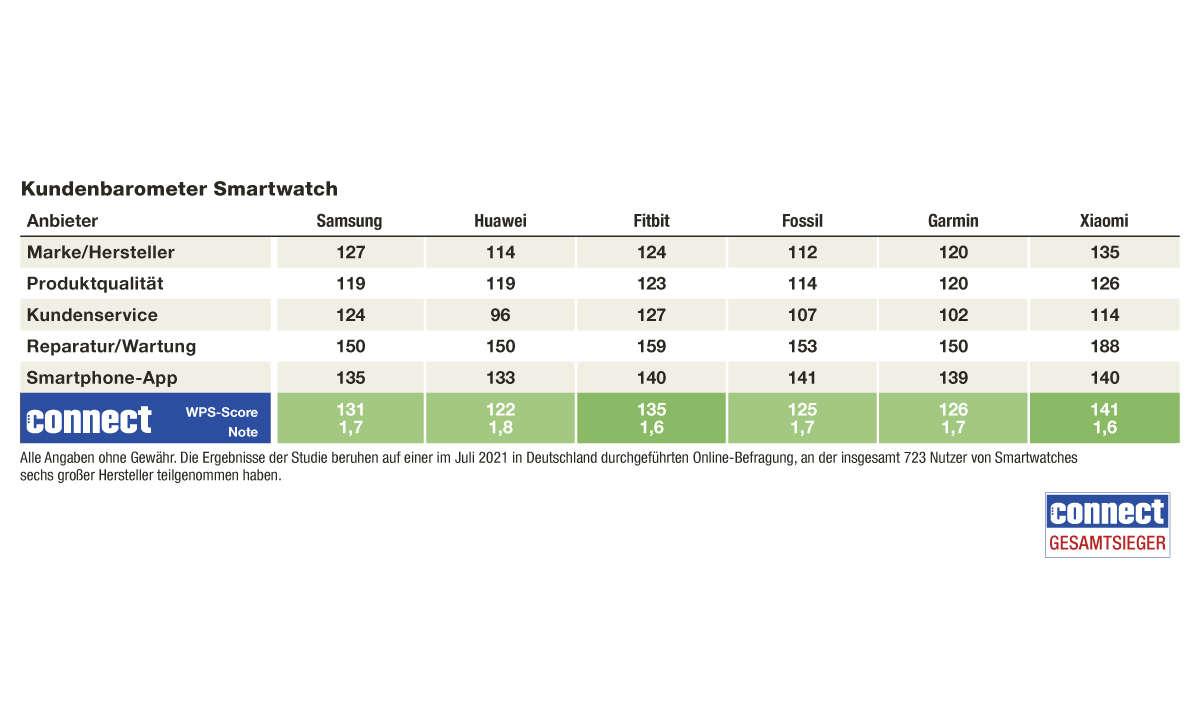 Gesamtergebnis Kundenbarometer Smartwatch 2021