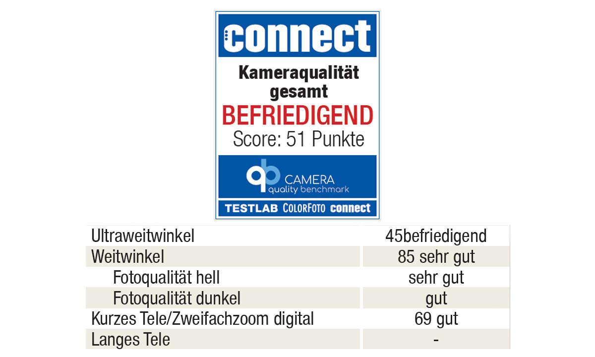 Realme GT 5G im Test: Fotoqualität qb Siegel