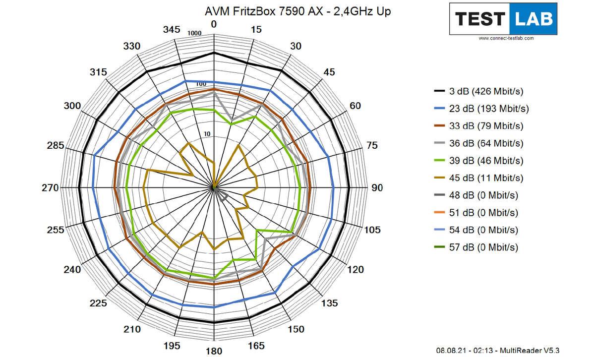 AVM-FritzBox-7590-AX_2GHz_Up