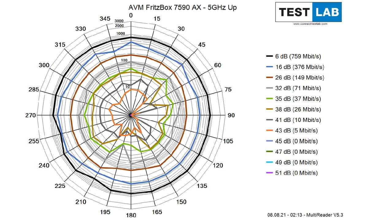 AVM-FritzBox-7590-AX_5GHz_Up
