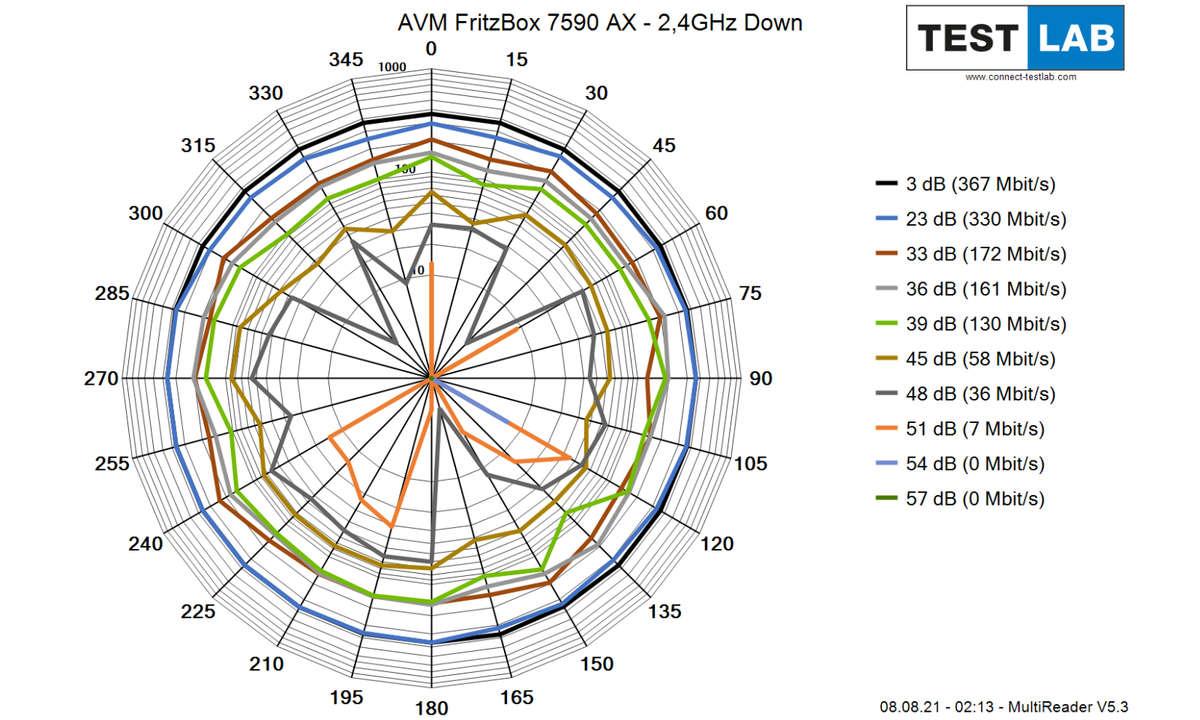 AVM-FritzBox-7590-AX_2GHz_Down