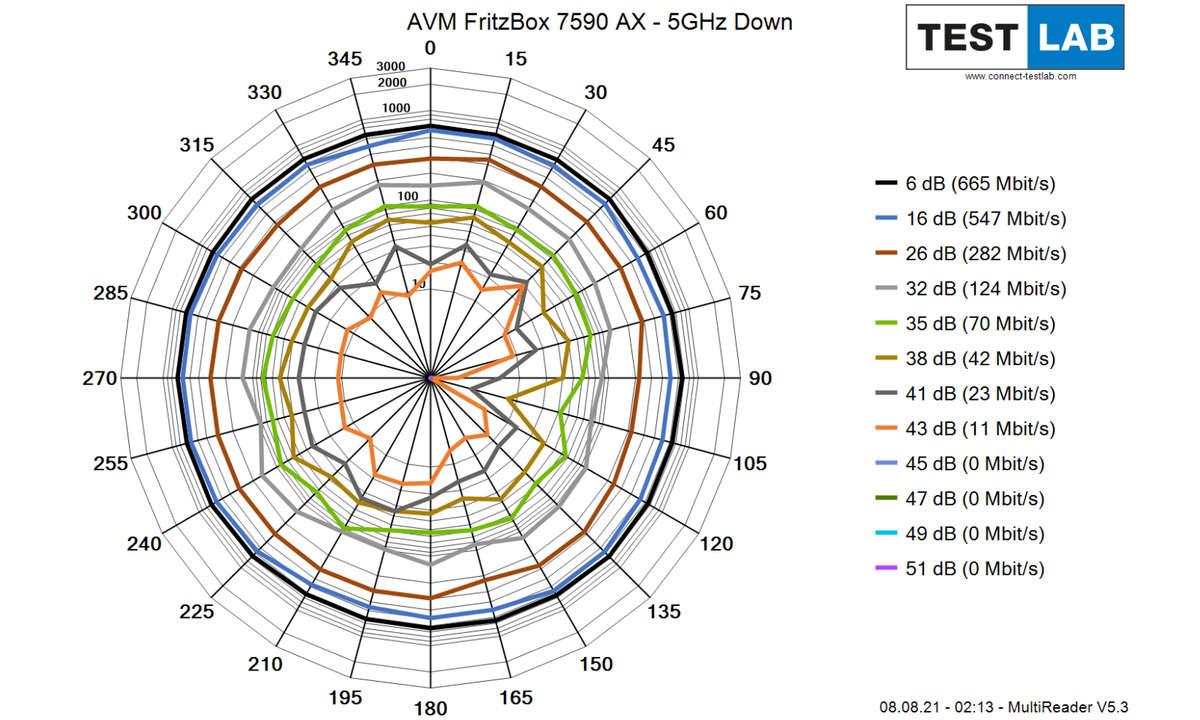 AVM-FritzBox-7590-AX_5GHz_Down