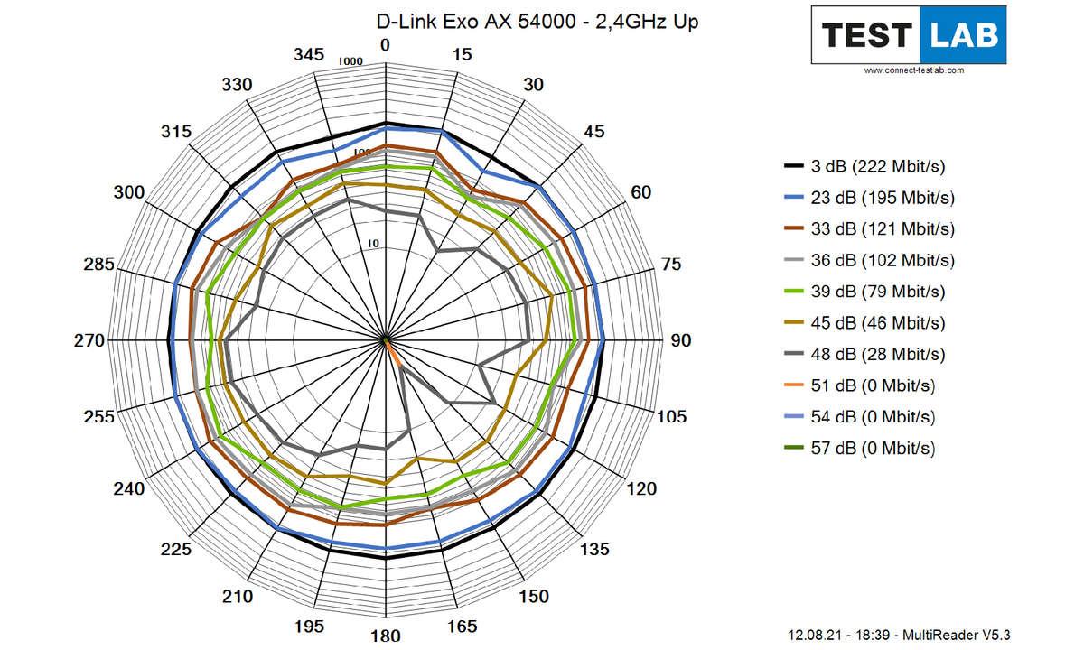 D-Link-Exo-AX-54000_2GHz_Up