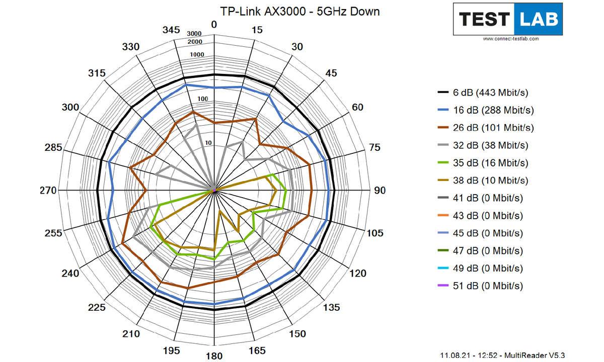 TP-Link-AX3000_5GHz_Down