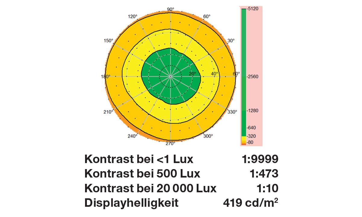 Oneplus Nord 2 im Test: Displaymessung