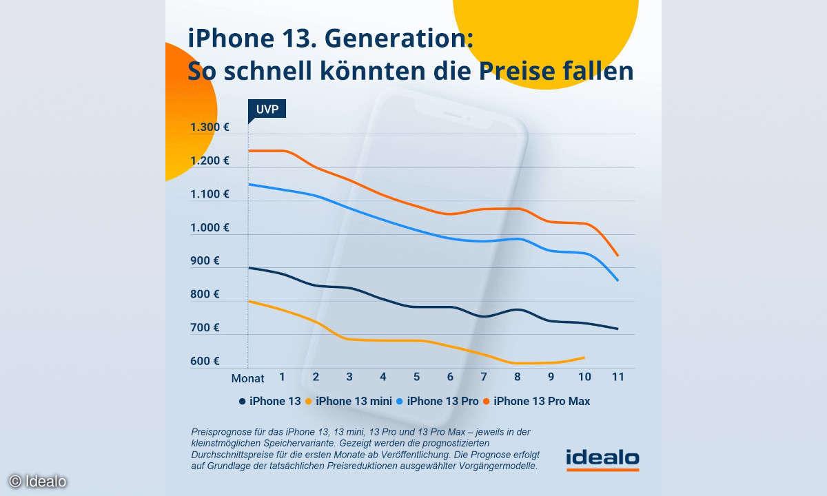 idealo Preisprognose zum iPhone 13