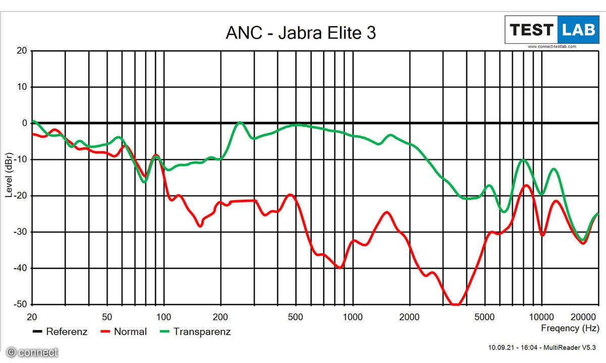Jabra Elite 3 Dämpfungsdiagramm