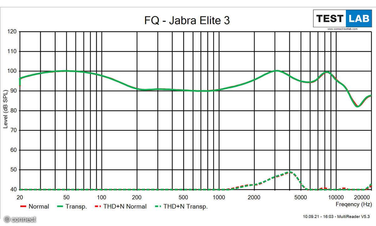 Jabra Elite 3 Frequenzdiagramm