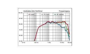 stereoplay im Detail: Das Breitbandchassis von Audiodata