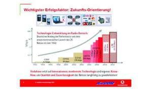 Grafik Zukunft Arcor Vodafone