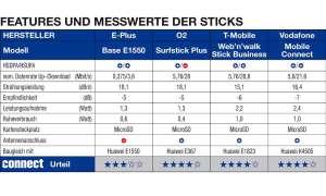 HSPA-Sticks im Vergleich