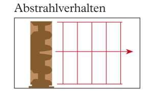 Lautsprecher Backes & Müller BM Line 25