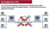 Virtual Private Network