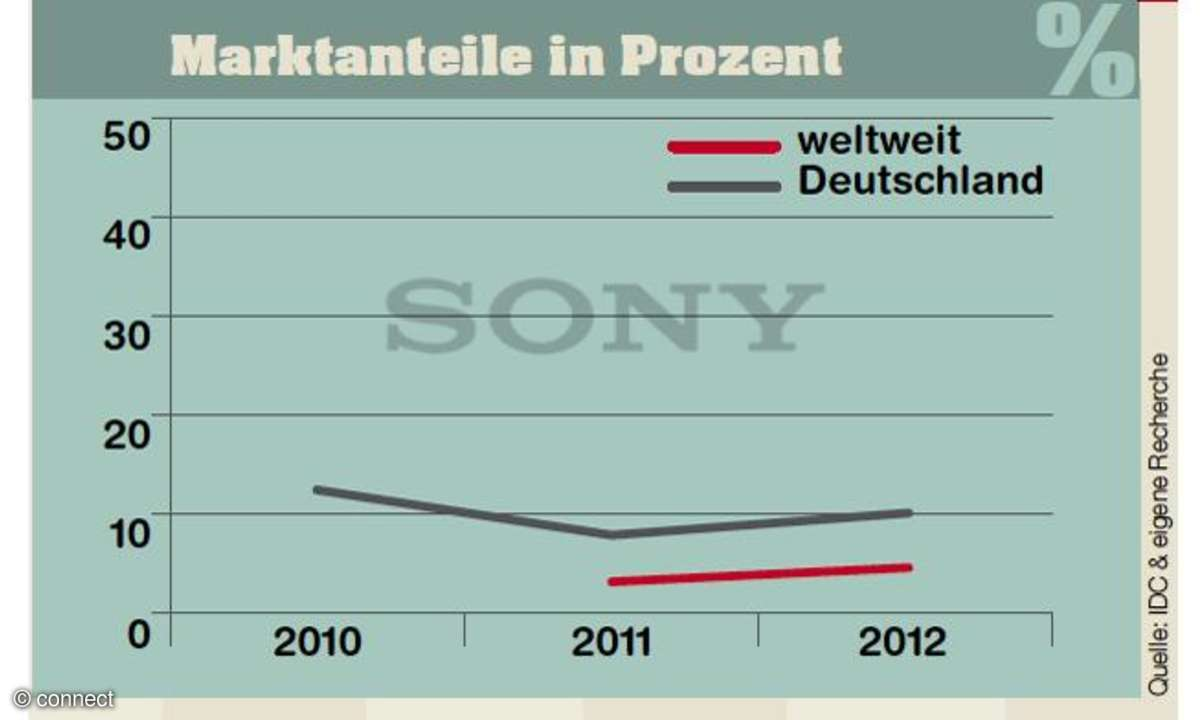 Marktanteile Sony