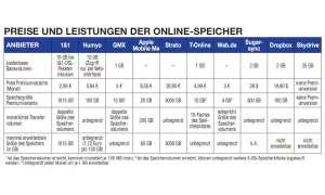 Preise für Onlinespeicher
